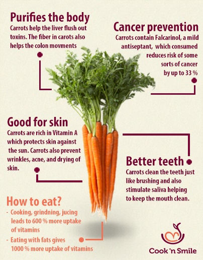 Carrot infographic