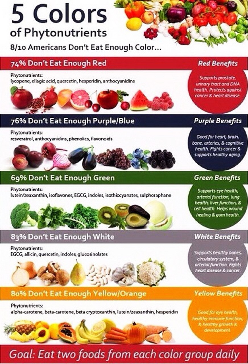 Colorful fruits and vegetables for health
