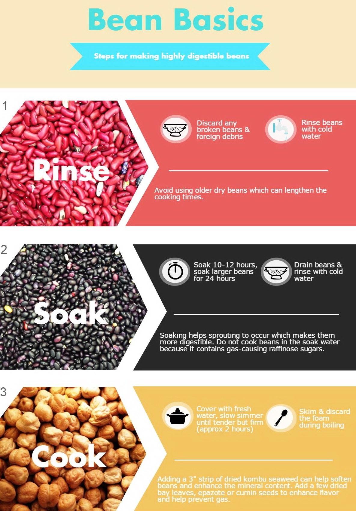 Digestible beans