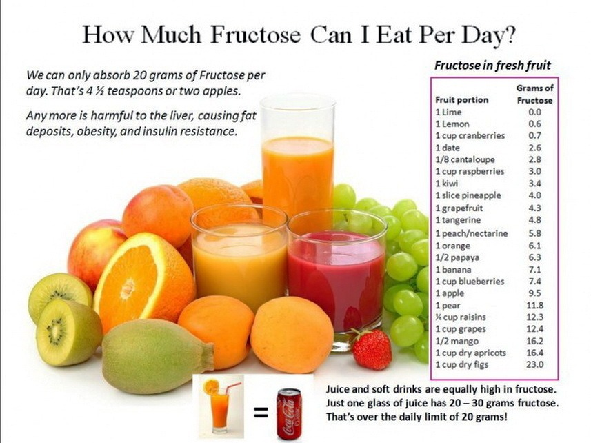 Fructose limits
