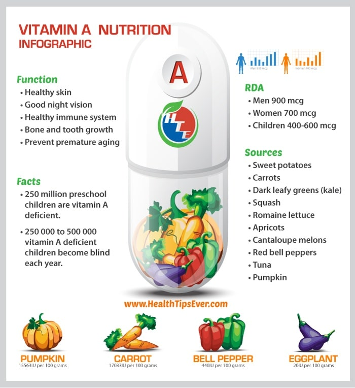 Vitamin-A-infographic