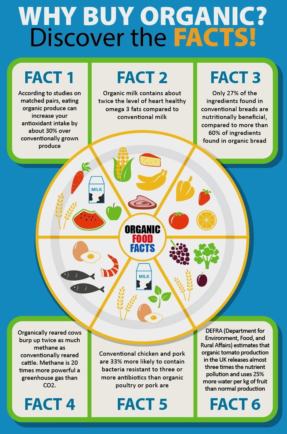 Why buy organic